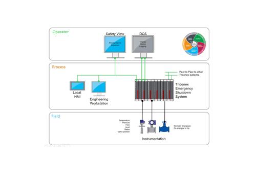 Emergency-Shutdown-System-Solutions